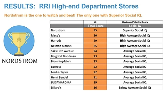 ... scores for the Rival Results Index: High-end Department Stores Q1 2015